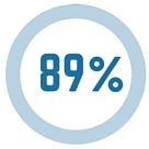 89 Percent