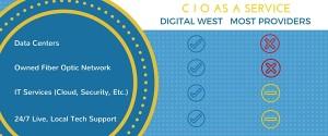 CIO as a service comparison chart