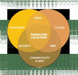 IT services for Franchises