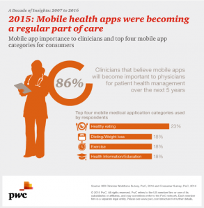 Mobile apps in health care