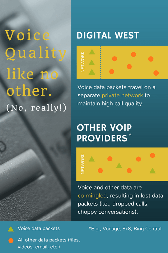 VOIP, Phone System & Other Voice Services | Digital West