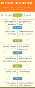 Land Lines vs VoP Phone Systems